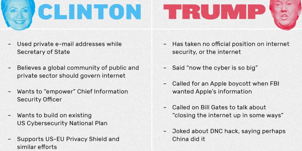 clinton-trump cybersecurity
