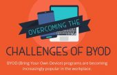 BYOD Programs are becoming increasingly popular in the workplace