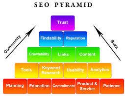 SEO (Search Engine Optimization) Tips
