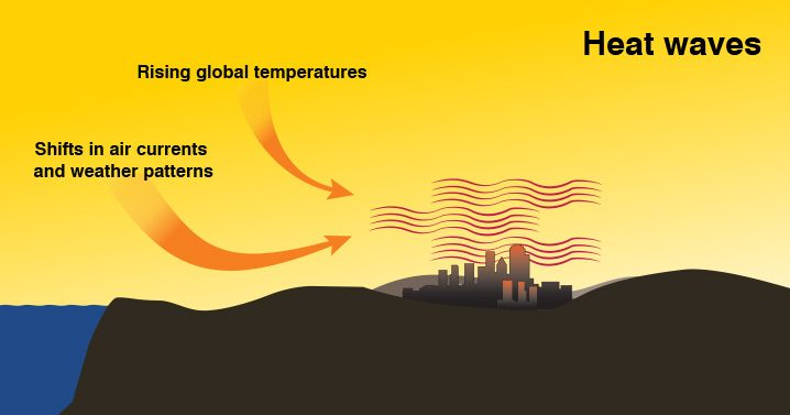 cause of heat waves