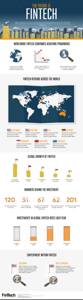 The Future is FinTech Compliance Infographic