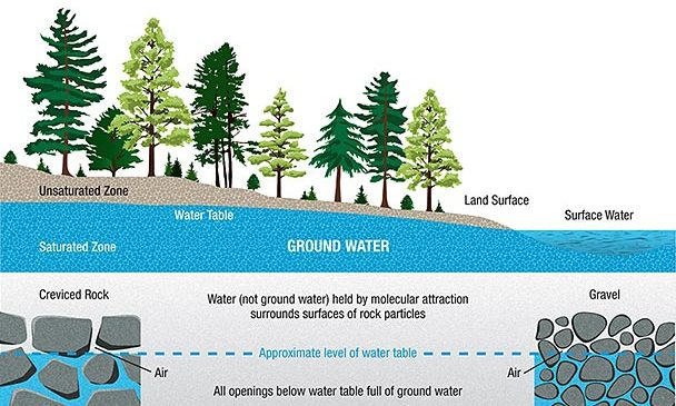 How To Extract Water From an Aquifer