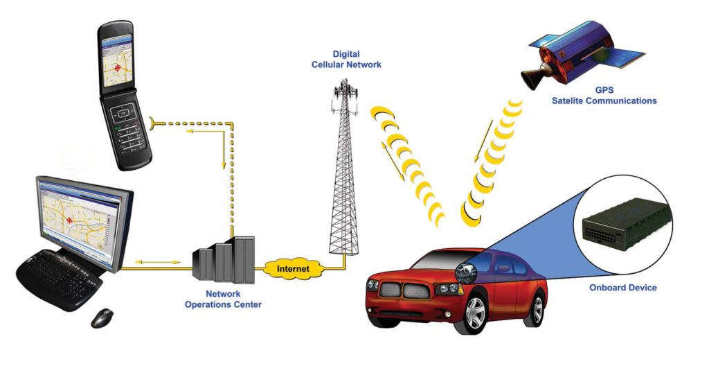 GPS-monitoring System