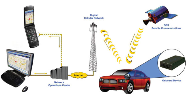 How to buy best GPS monitoring system