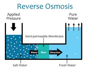 ro mechanism The What, Why and How of RO Water Purification