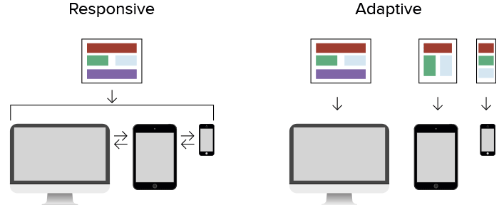 addaptive page testing Website UI Testing - Why Is It Important?