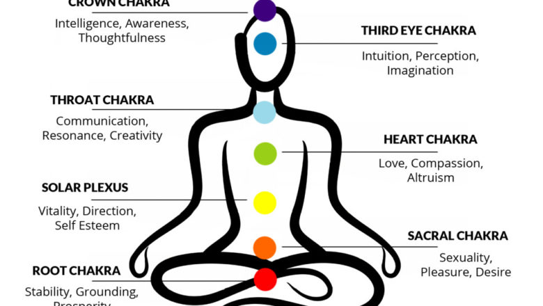 Chakras or energy centers – how they affect health