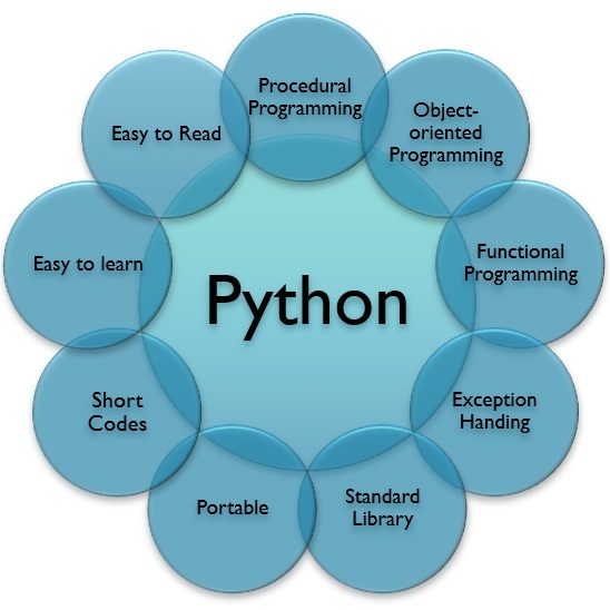Features of python How to Learn Python for data science in 2019