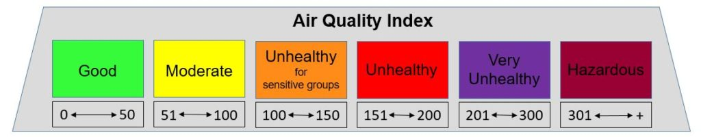 air quality 3 Reasons Why Home Air Quality Should Be Considered