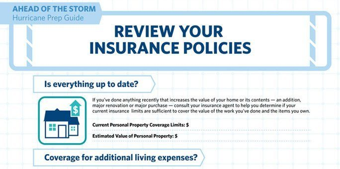 Review Policy Limits Home Insurance: 5 Tips To Save Your Money