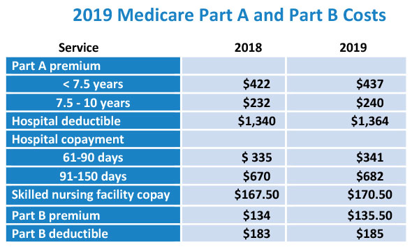 Medicare- Health insurance is your right, not privilege ...
