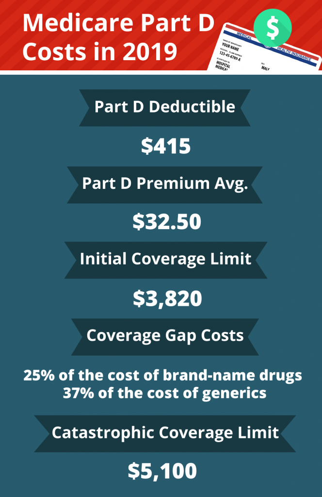 cost of medicare part a and b Medicare- Health insurance is your right, not privilege