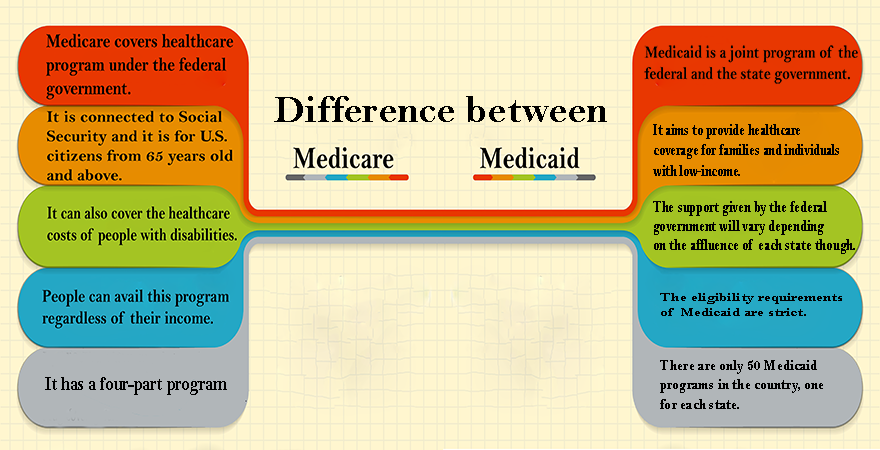 Differences between Medicare and Medicaid Why Health insurance is Considered a Priority?