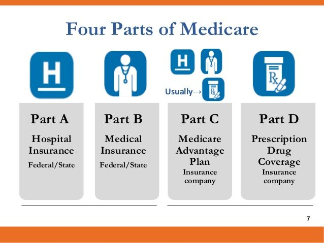 Medicare parts Understand All about Medicare Insurance and Its Benefits