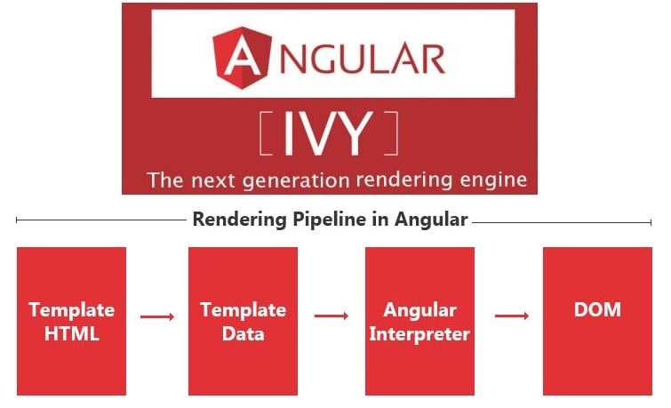 New Angular 8.0 ivy Amazing New Angular 8.0? the Top 6 Features Here