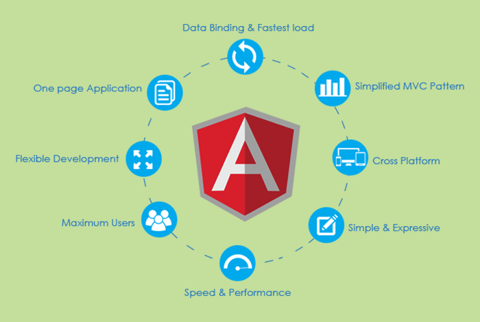 Use Cases Top 7 Differences Between NodeJS and AngularJS