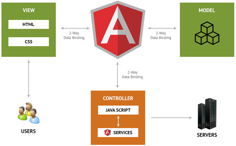 core architecture Top 7 Differences Between NodeJS and AngularJS