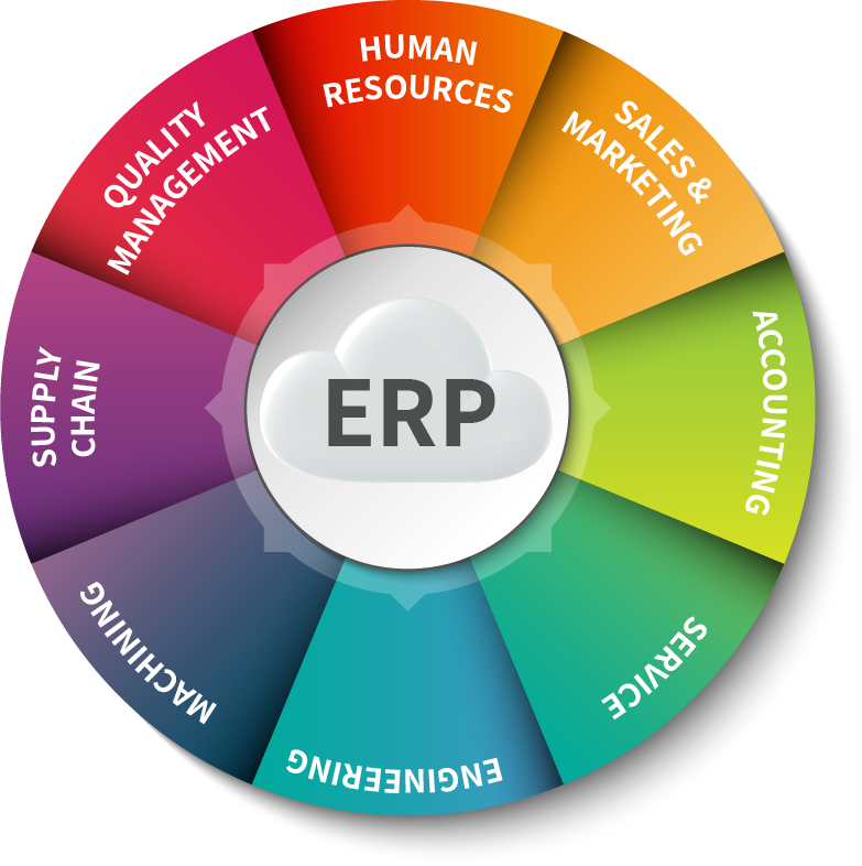 ERP modules: Reviews and prices comparison