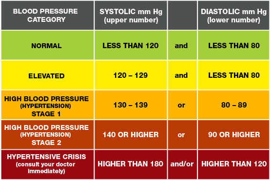 blood pressure readings chart 5 Foods To Avoid When Dealing With High Blood Pressure