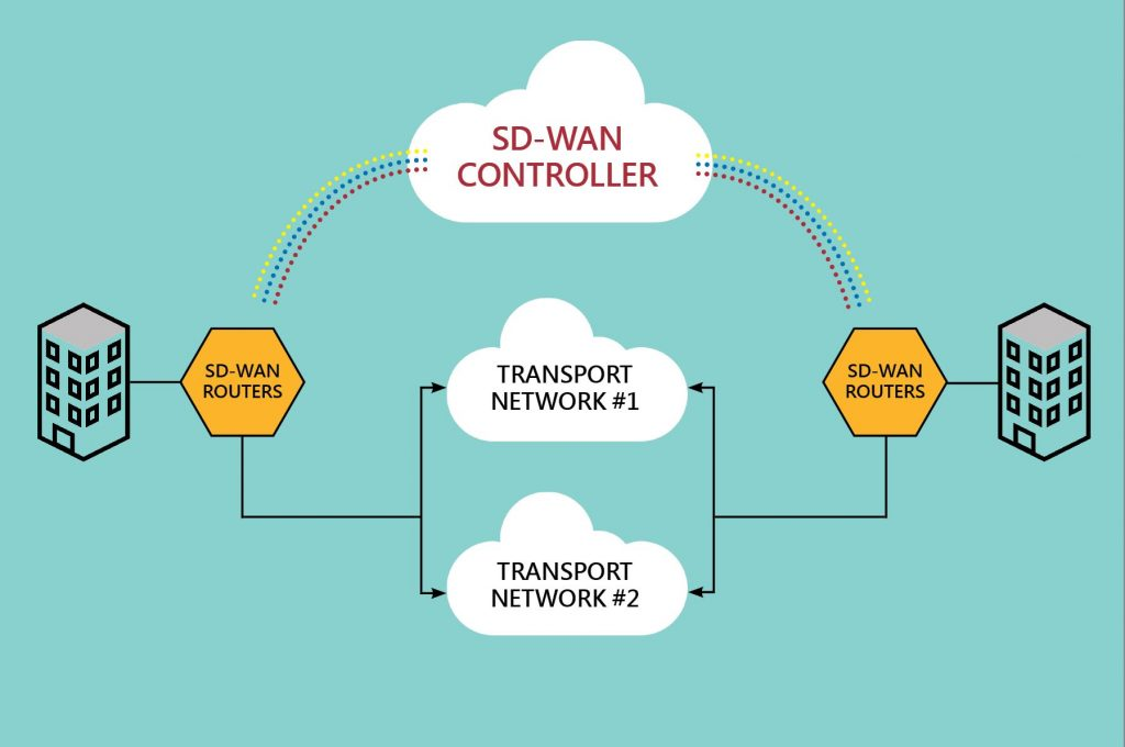 Enter Cloud-based SD-WAN Cloud-Based SD-WAN, and the end of the MPLS vs SD-WAN