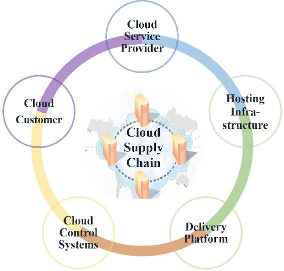 Supply Chain Vulnerabilities Know The Enemy: Common Vulnerabilities in Public Cloud