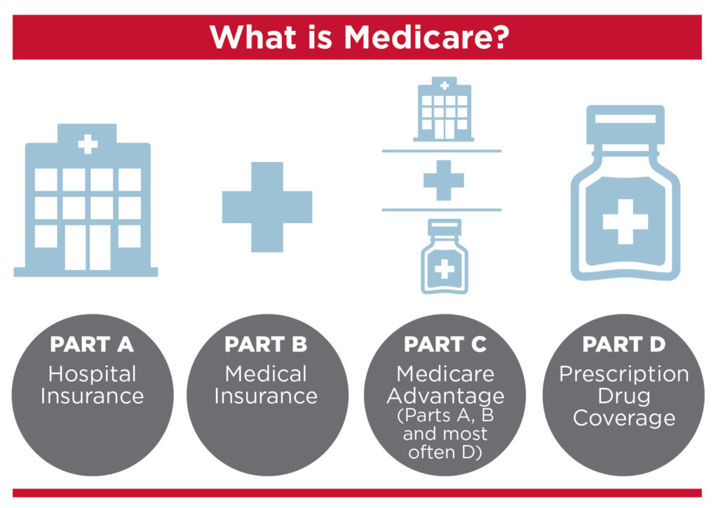 Types of Medicare Insurances Important Information about Medicare Card